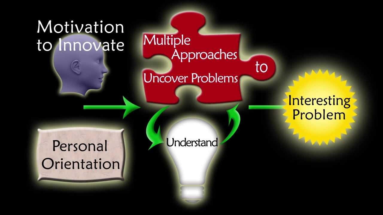 Serial Innovators Work Process
