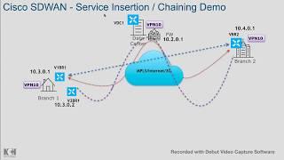 SDWAN Evolution , WAN challenges , Cisco SDWAN - hmong video