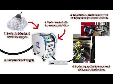 Process of Synergy Dry Ice Blasting