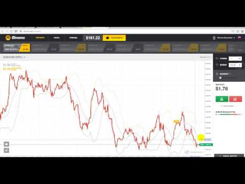 Индикаторы для торговли на бинарных опционов на 60 секунд