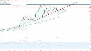 Wall Street – Tesla schafft es in den S&P 500!