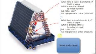 evaporator coil in a residential air conditioning system