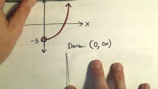 Finding Domain And Range Of A Function Using A Graph