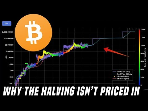 The Bitcoin Halving | Why The Halving Isn't Priced In
