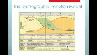 Lesson 3 - The Demographic Transition Model