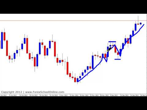 Price Action Day Trading | Johnathon Fox | Forex School Online