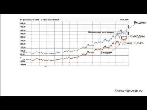 Количество сделок на бинарных опционах