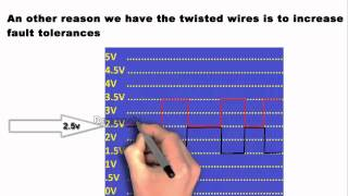 Serial Bus Network Systems Part 1 B CAN Protocol