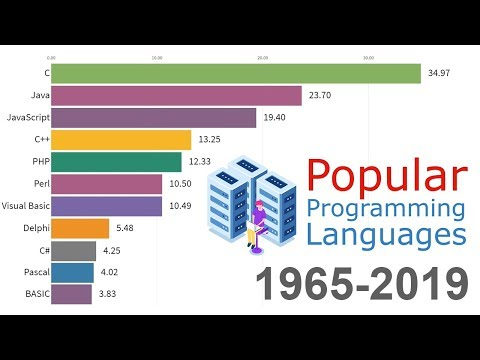 Most Popular Programming Languages 1965 - 2019