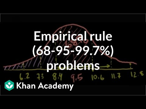 Normal distribution problems: Empirical rule (from ck12 org) (video