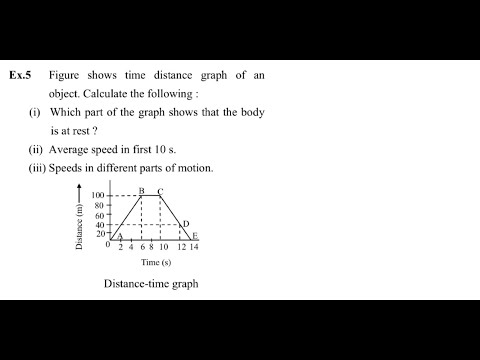 Distance- time graph-9th motion