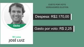 Através dos dados informados pelo site Divulgacand foi possível chegar ao chamado ?custo por voto? dos vereadores eleitos de Patos de Minas.