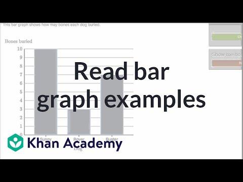 Reading bar graphs: dog bones (video) | Khan Academy