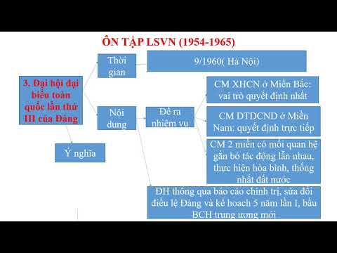 SỬ 12 - BÀI ÔN TẬP LỊCH SỬ VIỆT NAM 1954 - 1975