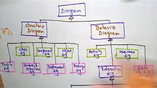 uml model   software engineering  