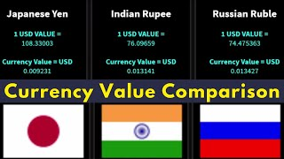Currency Value Comparison of 50 Countries(US dollars)   Metaphor Comparison    Must Watch.