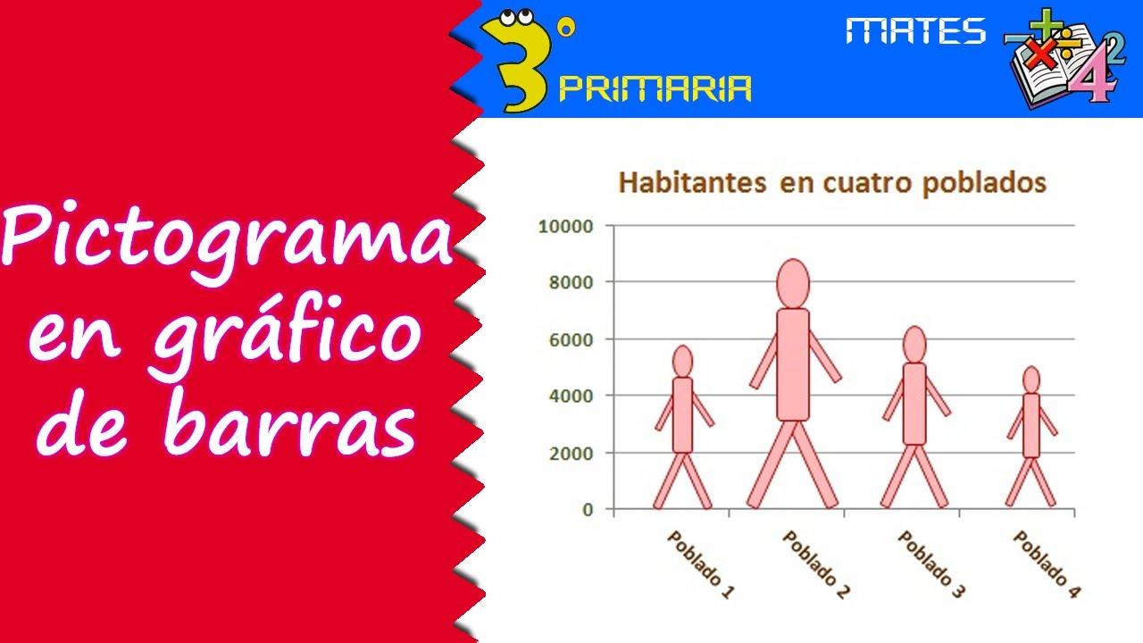 Matemáticas. 3º Primaria. Tema 11. Pictograma en gráfico de barras