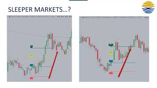 3 Point Price Action Formula to Spot Market Reversals