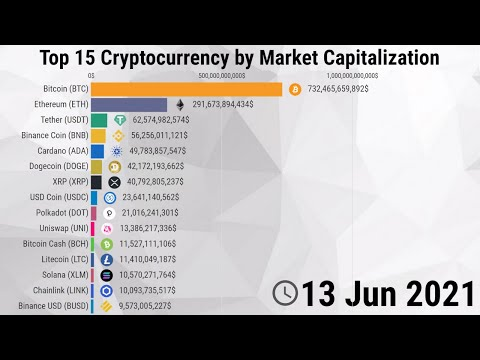 Bitcoin market share pie chart