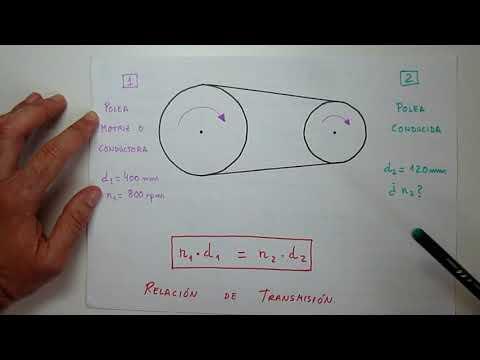 Aprendo - Transmisión por Poleas con Correas - Mecanismos -  Tecnologías - Física