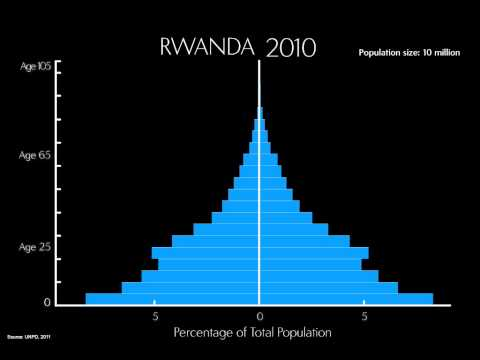 Changing Population Age Structure Video thumbnail