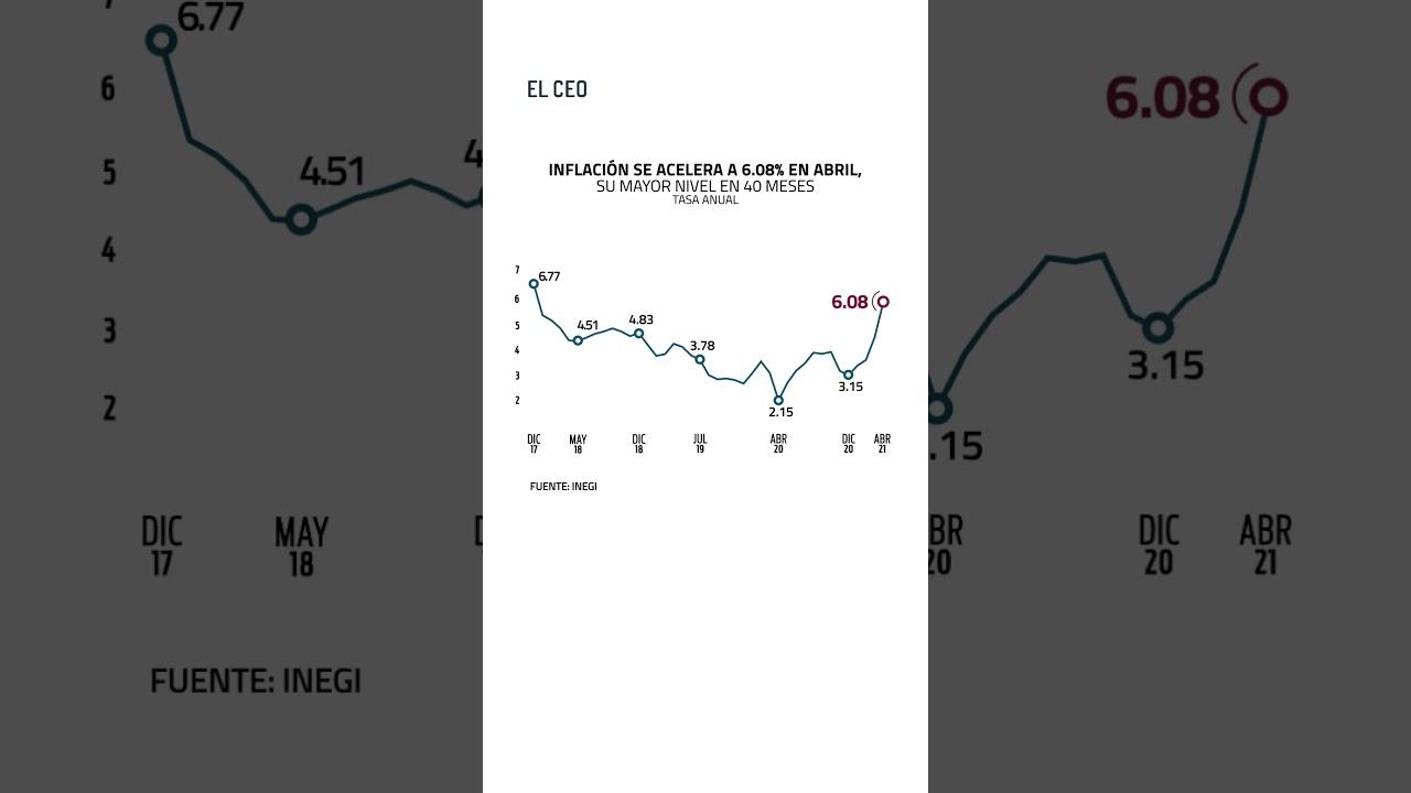 #ÚltimoMinuto #inflación #economía#empleos #abril #amlo #VideoVertical #Shorts