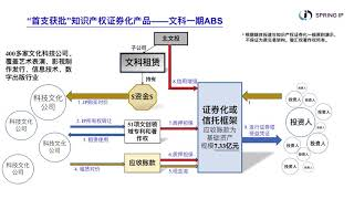 IPABS 中国首笔知识产权证券化交易流程 The Process of The First IP Securitization in China