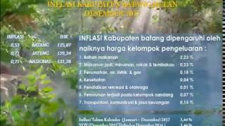 Inflasi Kabupaten Batang, Desember 2017