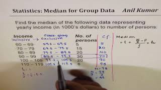 Median for Group Data with Inclusive Class Group Statistics Review
