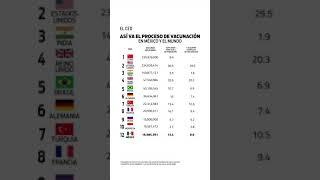 #Vacuna #México #EstadosUnidos #Brasil #Europa #China #Ranking #VideoVertical #Shorts #actualización