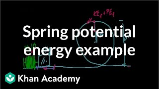 Spring potential energy example (mistake in math)
