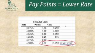 Should You Pay Points on Your Home Loan?