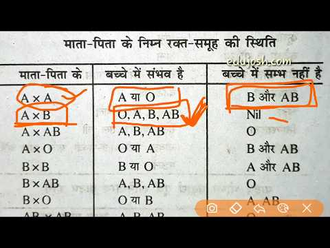 Blood Group के बारे में जानिए - Biology Question for SSC MTS, CGL, CHSL, Railway ntpc, group d, JE
