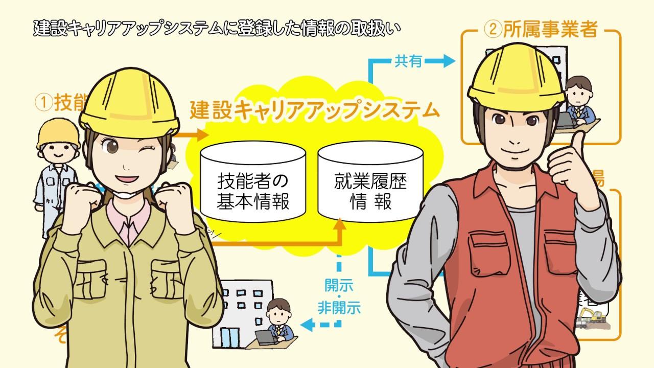 建設キャリアアップシステム 技能者利用編 #キャリアアップ