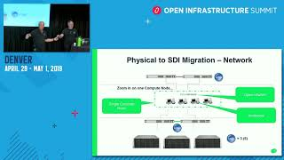 OpenStack, Neutron and OVS in the SDN World