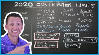 2020 contribution limits | Roth IRA, Traditional IRA, 401(k)