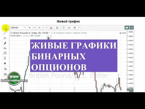 Лучшая стратегия для бинарных опционов iq option