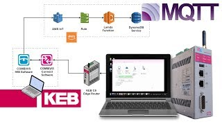 MQTT AWS Configuration using KEB Edge Router and AB Compactlogix PLC