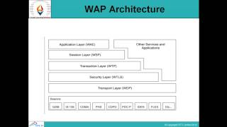 WML And WAP Programming-Session-1