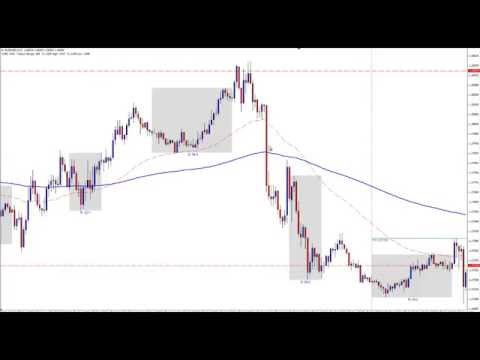 Live EUR/USD Trade Setups – Day Trading Market Manipulation
