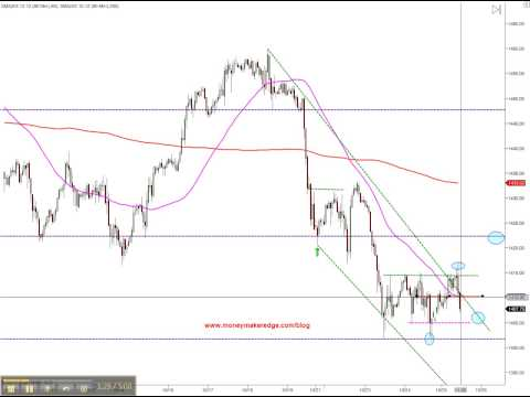 Price action for Thursday Day trading course live room