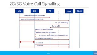 Beginners: Simplified Call Flow Signaling: 2G/3G Voice Call
