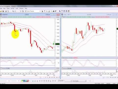 Intraday Trading Strategy Keltner Channel & Stochastic Oscillator