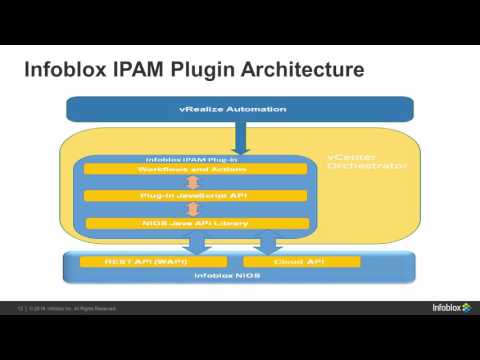 Infoblox - IPAM Automation with VMware and Infoblox