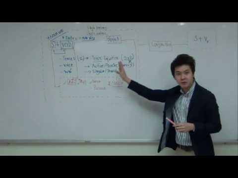 Grammar Brain Map: สร้างแผนภาพแกรมม่าภาษาอังกฤษ เข้าใจภาพรวมใน 30 นาที (Part I) [เรียน Grammar ฟรี]
