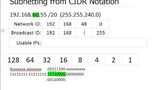 IP Subnetting from CIDR Notations