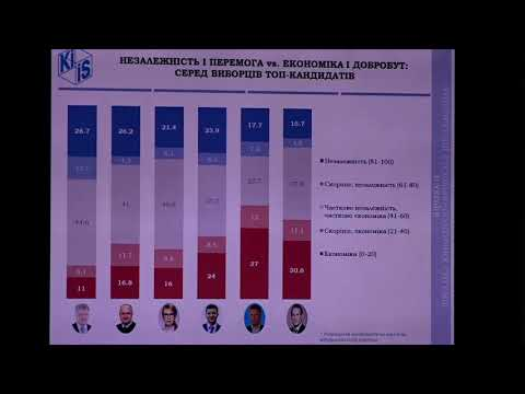 Social and Political Orientations of Ukraine's Population: October 2020