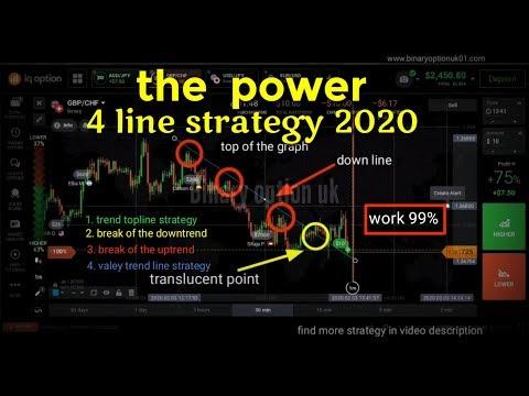 Ki milyen stratégiákat alkalmaz a bináris opciókra