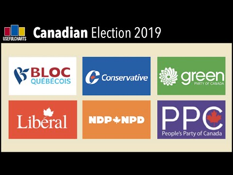 Canadian Political Parties (2019 Election)