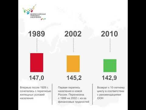 Хронология переписей населения России
